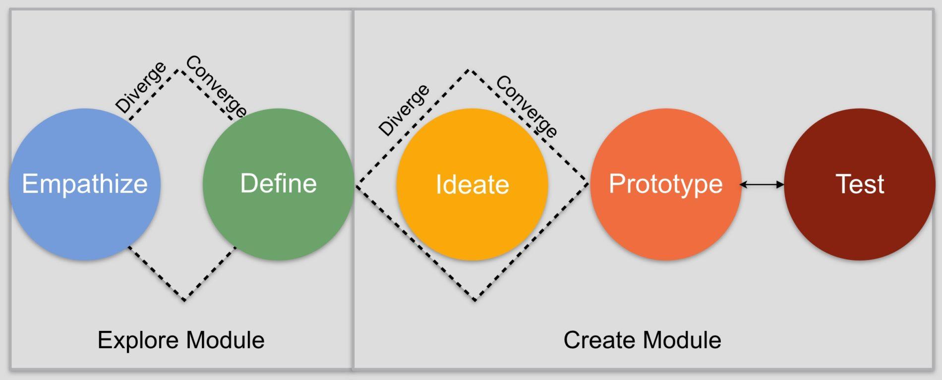 Design thinking workshop agenda and process innominds.eu