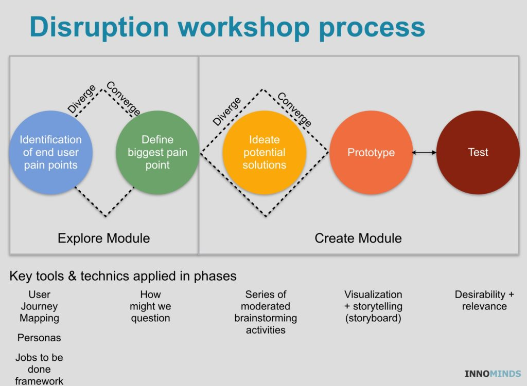 Disruption workshop process - innominds.eu